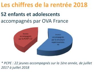 52 jeunes et leur famille accompagnés par OVA France (chiffre septembre 2018)